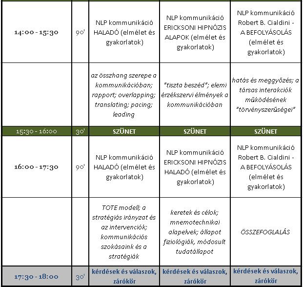 NLP kommunikációs tréning